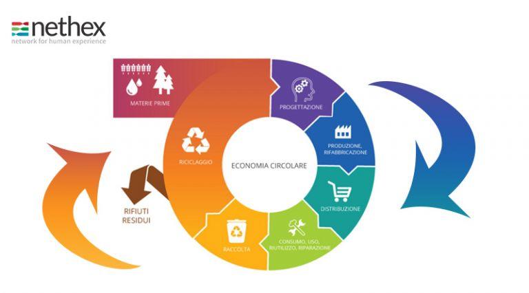 L'economia circolare aumenta il valore delle imprese, dalla diffusa consapevolezza nascono nuovi progetti e investimenti